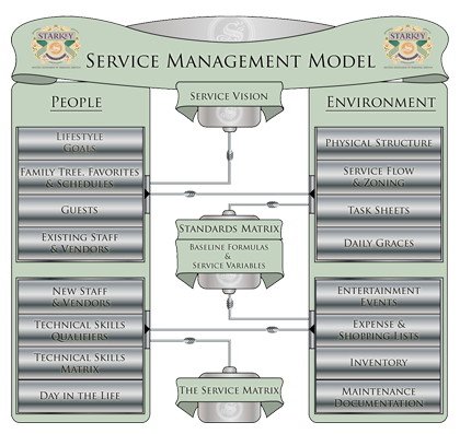 Starkey Service Management Model